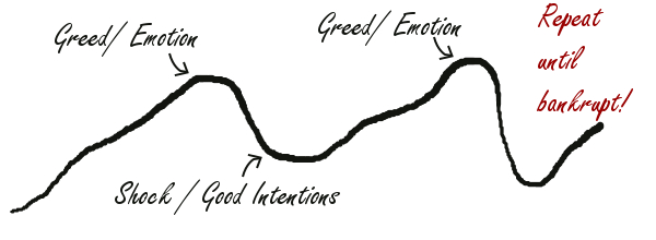 Greed Emotion Shock Good Intentions - Until Bust