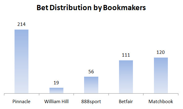 Bet placement distribution by bookmakers
