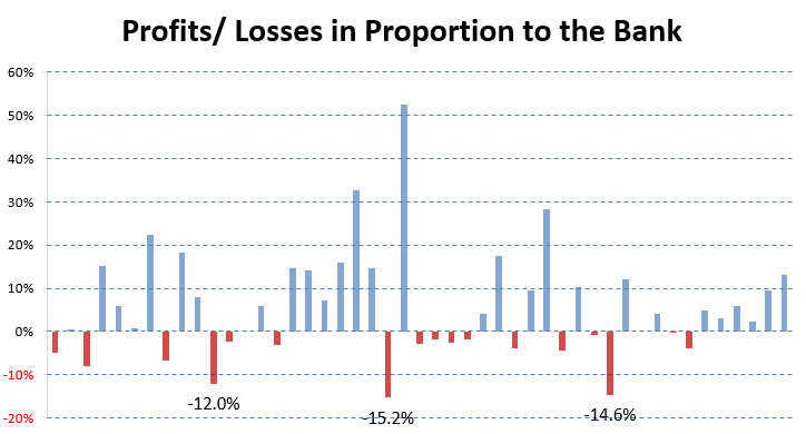 Profit/Loss in relation to the bank