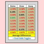 Table showing the calculation of odds toggle figures