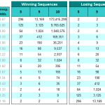 Winning and Losing Sequences Calculations