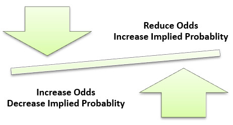 Effect on odds and implied probabilities