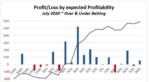 July 2020 - Over Under experiment P/L results graph by expected Profitability