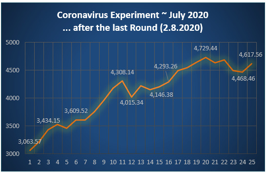 Profit/Loss graph after 25 rounds - Corona experiment July 2020